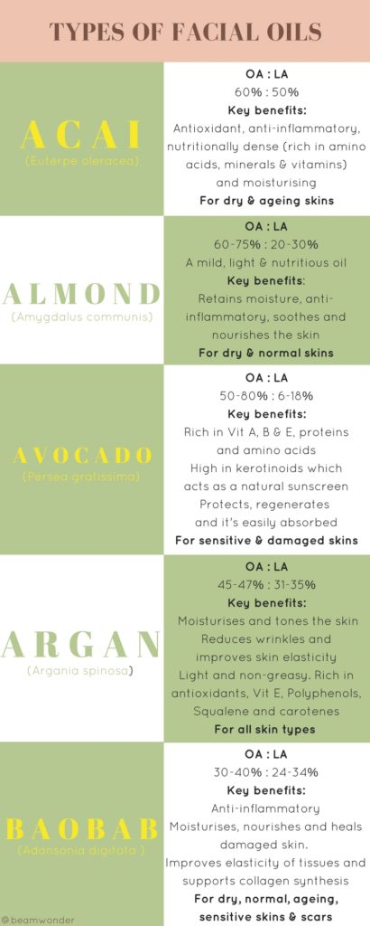 Facial Oils acar among avocado organ baobab